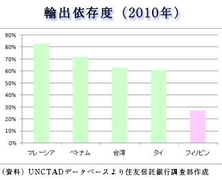 輸出依存度グラフ