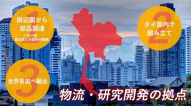 周辺国との関税の撤廃
